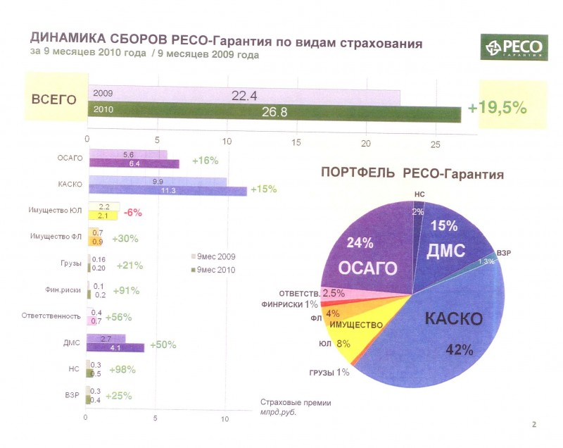Динамика РЕСО-гарантия в 2010году