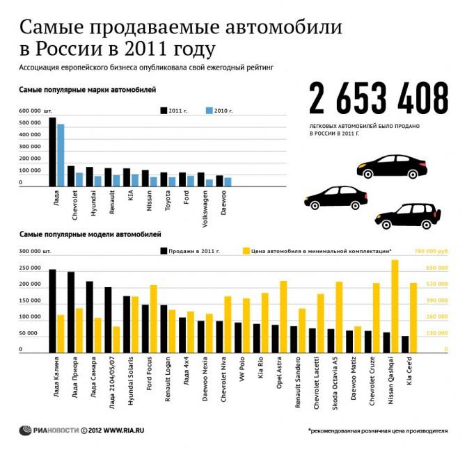 Самыепродаваемые авто в 2011г.