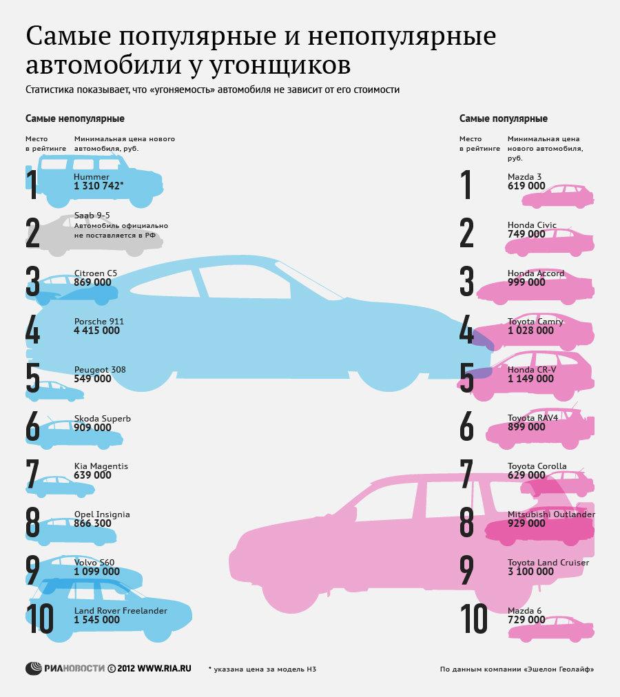 Самые популярные и непопулярные автомобили у угонщиков в 2011году