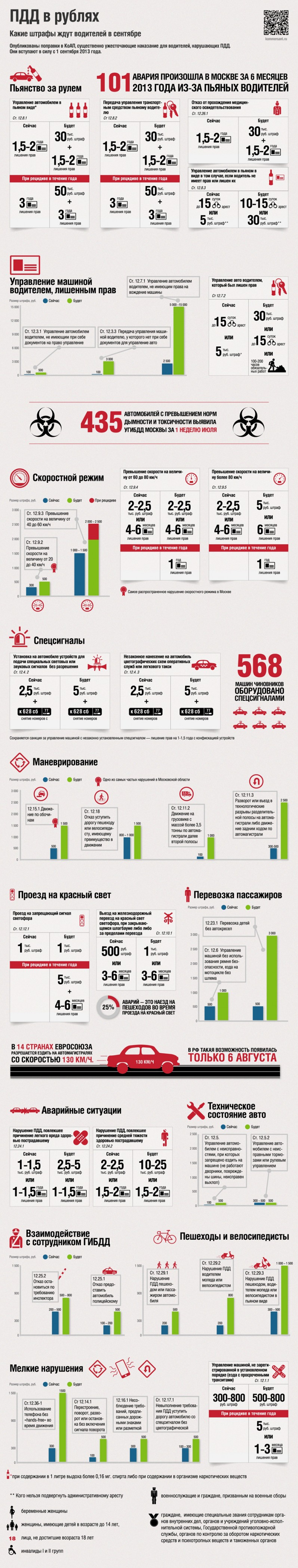 Штрафы ГИБДД с 01.09.2013