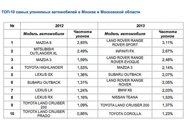 Top avto ugon 2012-2013