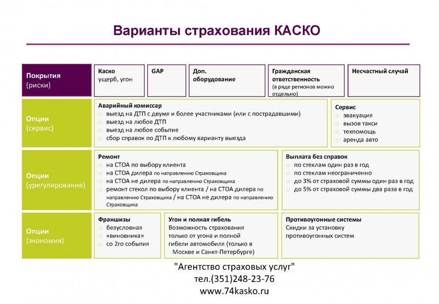 Варианты страхования КАСКО