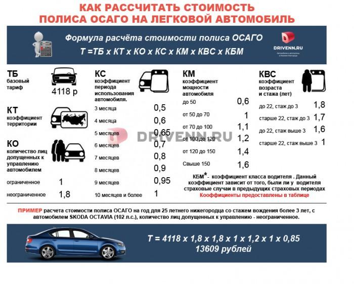 kak_raschitat_OSAGO_74kasko.ru